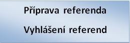 vyhlášení referend